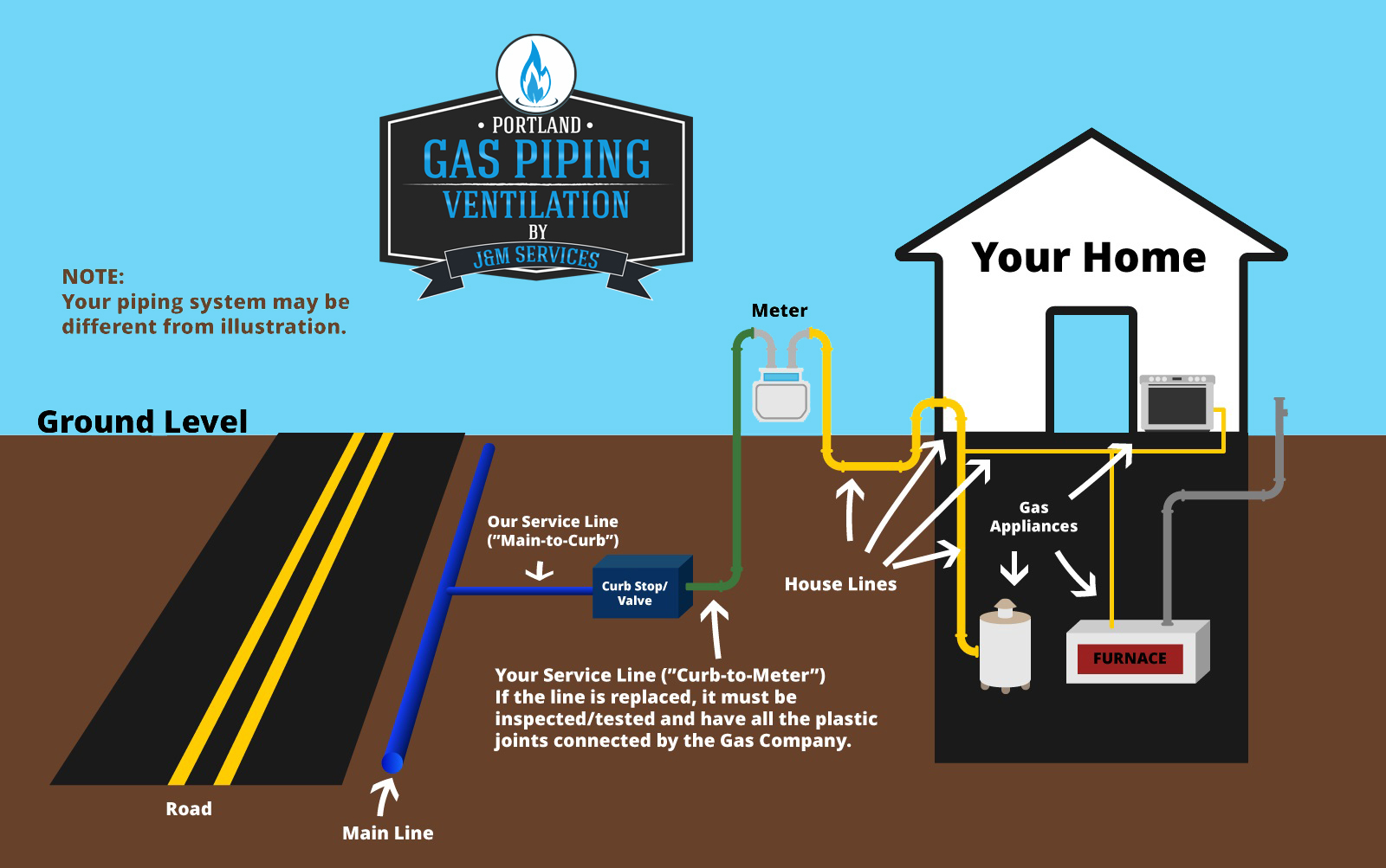 residential gas piping diagram northwest oregon - portland or  sc 1 st  Portland Gas Piping u0026 Ventilation & Portland Gas Piping and Ventilation Services Call Us For a Full List